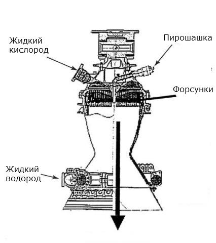 32 березовые палки или системы зажигания ракетного двигателя - 6
