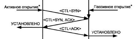 Как я писал библиотеку под МЭК 870-5-104 на Arduino при помощи Wireshark - 3