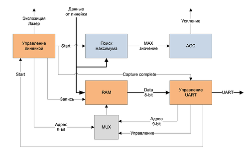 Реверс-инжиниринг лазерного датчика расстояния - 12