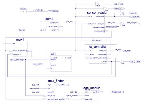 Реверс-инжиниринг лазерного датчика расстояния - 13