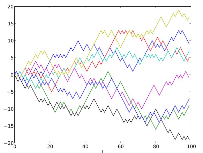 Эксперимент: Что гипотеза случайного блуждания говорит о прогнозировании финансовых рынков - 1