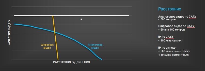 Зависимость качества видеосигнала от среды передачи и расстояния