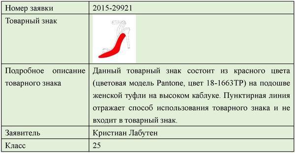 Тренд в регистрации товарных знаков - 6