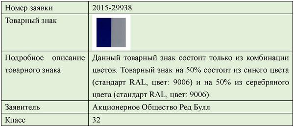 Тренд в регистрации товарных знаков - 7