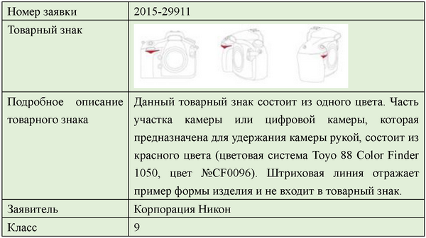Тренд в регистрации товарных знаков - 8