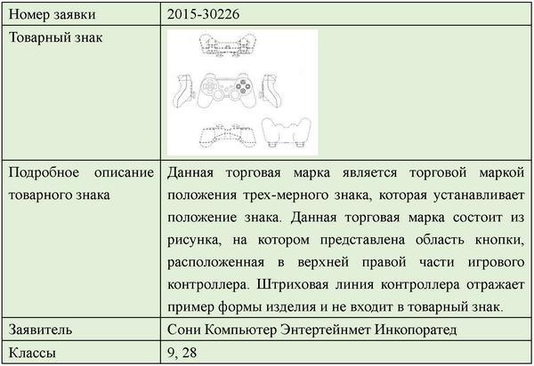 Тренд в регистрации товарных знаков - 9