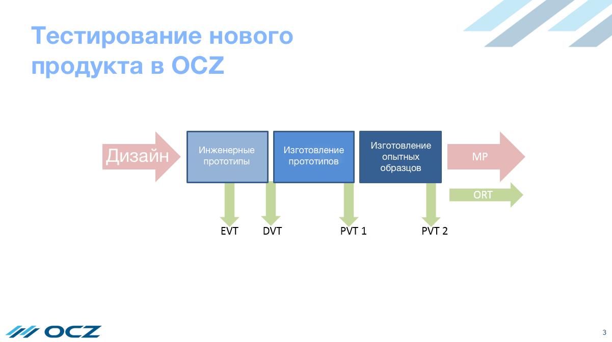 От металлического кремния до SSD: как создаются твердотельные накопители OCZ - 5