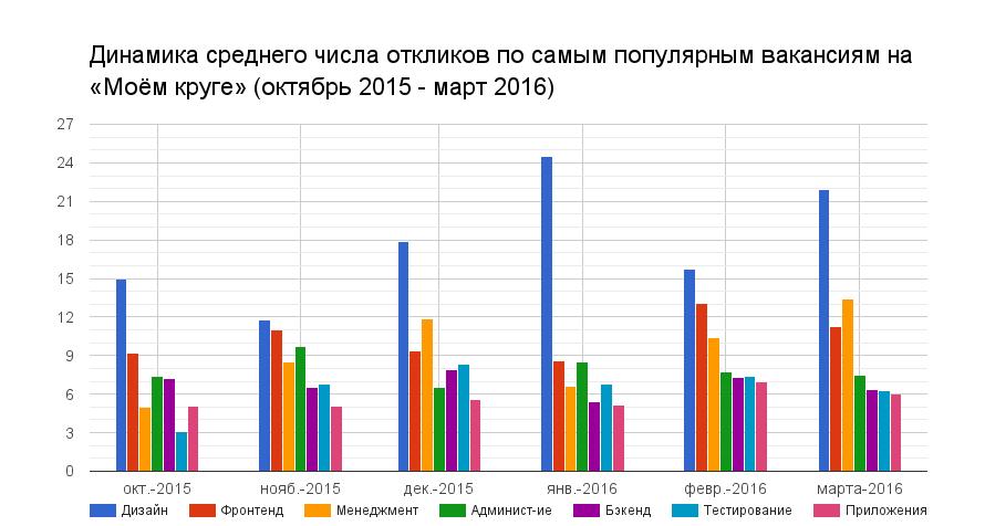 Отчет о результатах «Моего круга» за март 2016 - 2