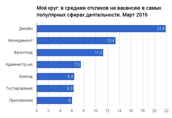 Отчет о результатах «Моего круга» за март 2016 - 1