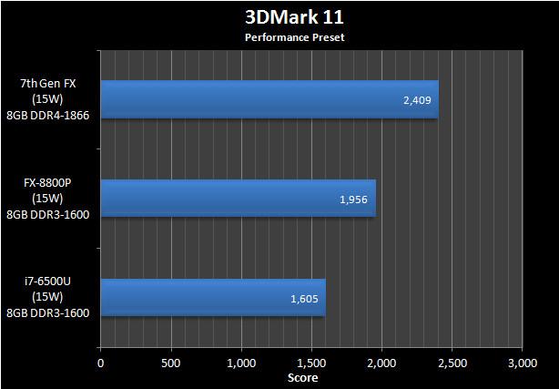 APU AMD Bristol Ridge рассчитан на выпуск по 28-нанометровой технологии и установку в гнездо AM4
