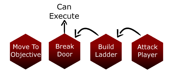 Списки действий: простой, гибкий, расширяемый ИИ - 5