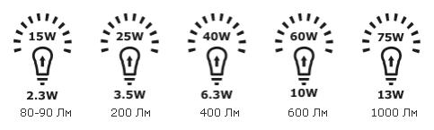 Все светодиодные лампы IKEA - 3