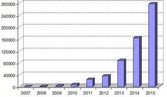 Индустрия 3D-принтеров выросла за год на 26%