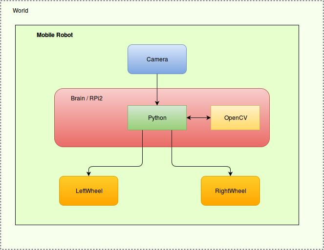 Компьютерное зрение и мобильные роботы. Часть 1 — V-REP, Python, OpenCV - 3