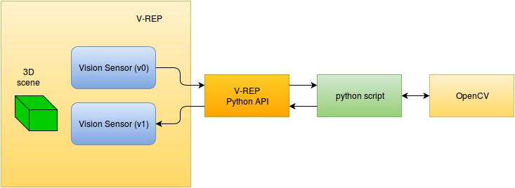 Компьютерное зрение и мобильные роботы. Часть 1 — V-REP, Python, OpenCV - 5
