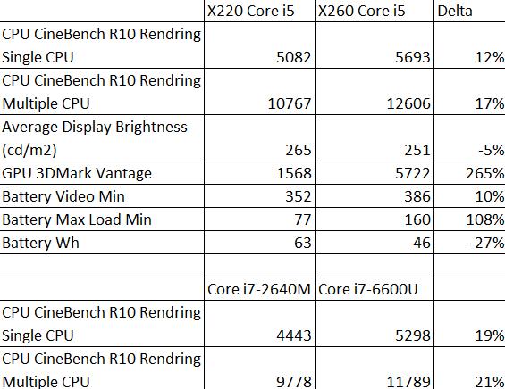 Сверхдлительный тест: Lenovo ThinkPad X220 - 17