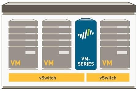 Межсетевые экраны Palo Alto Networks VM-Series - 1