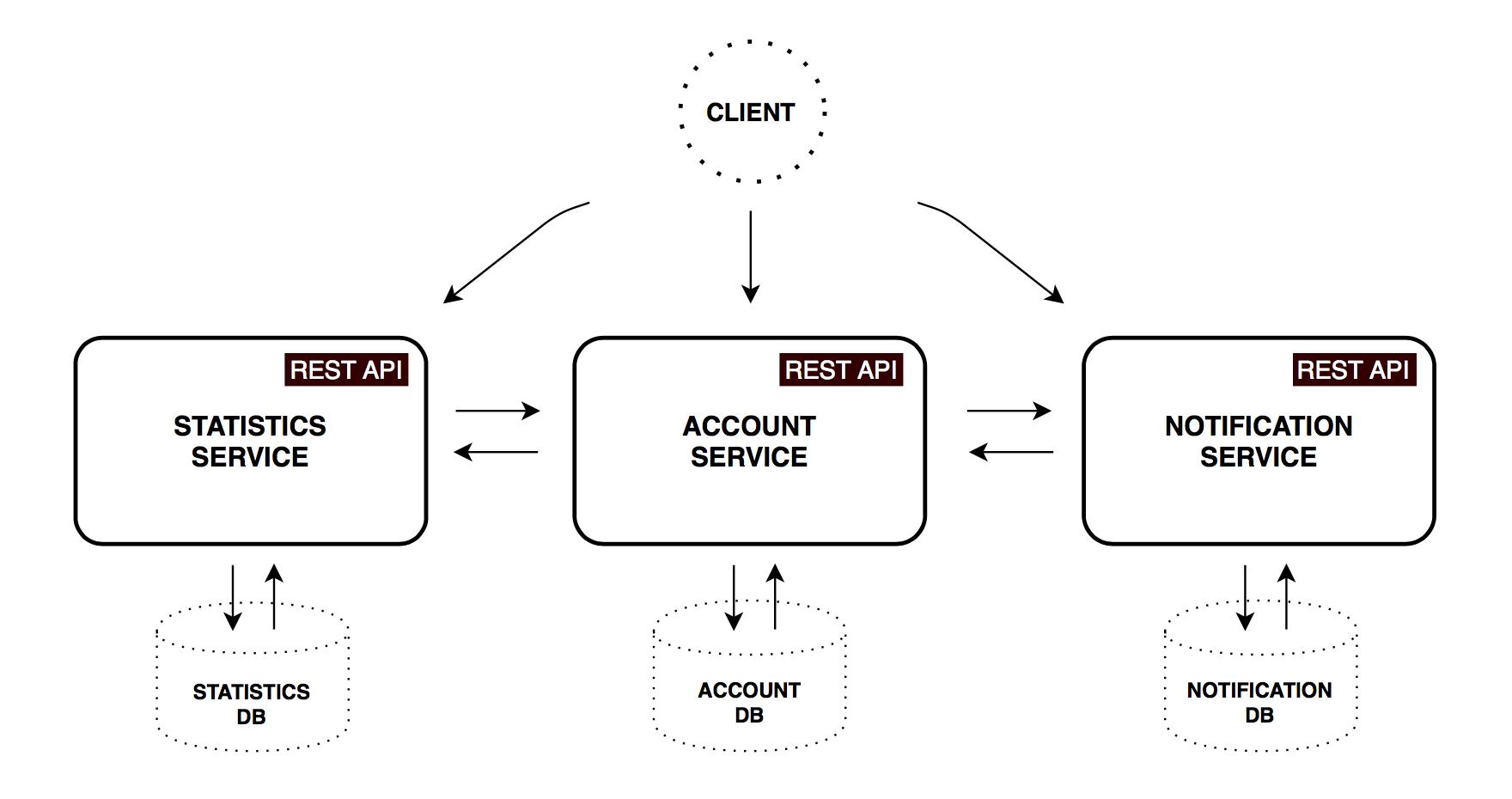 Микросервисная архитектура, Spring Cloud и Docker - 3