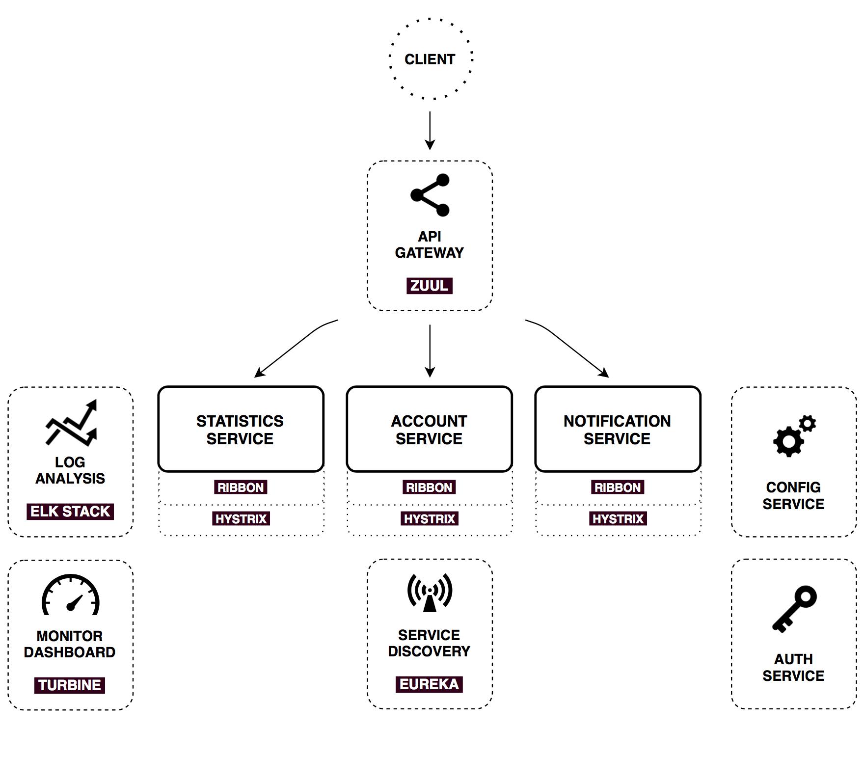 Микросервисная архитектура, Spring Cloud и Docker - 4