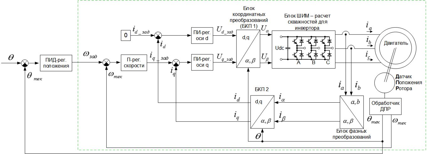Поддержание положения в сервоприводе: подчинённое регулирование vs шаговый режим - 7