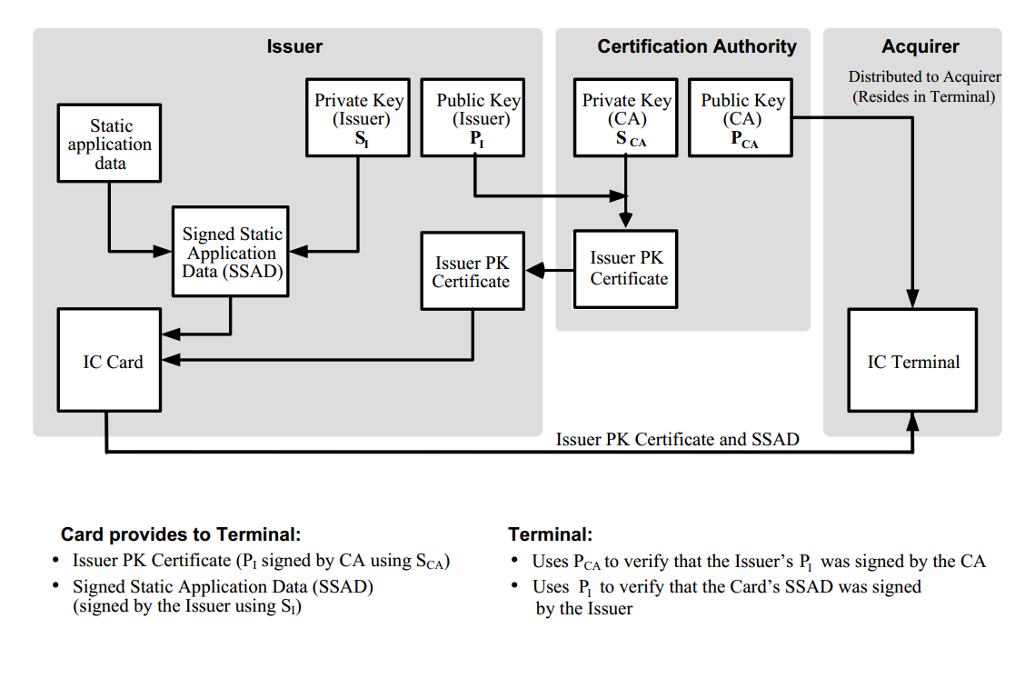 Платежная EMV-карта. Механизмы обеспечения безопасности платежа - 10