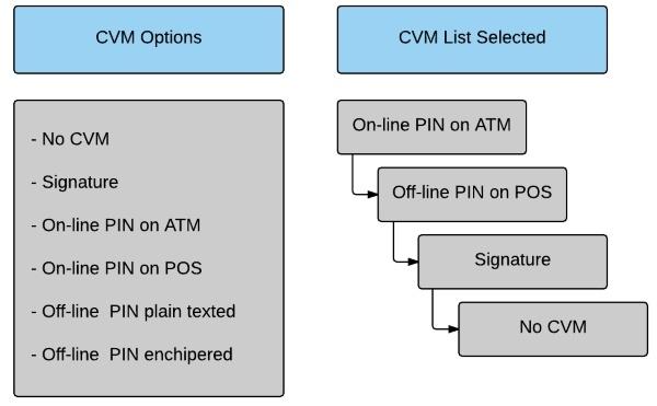 Платежная EMV-карта. Механизмы обеспечения безопасности платежа - 12