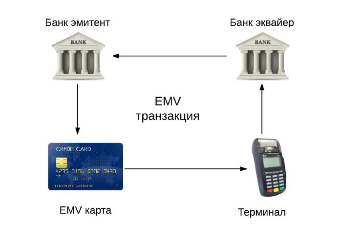 Платежная EMV-карта. Механизмы обеспечения безопасности платежа - 2