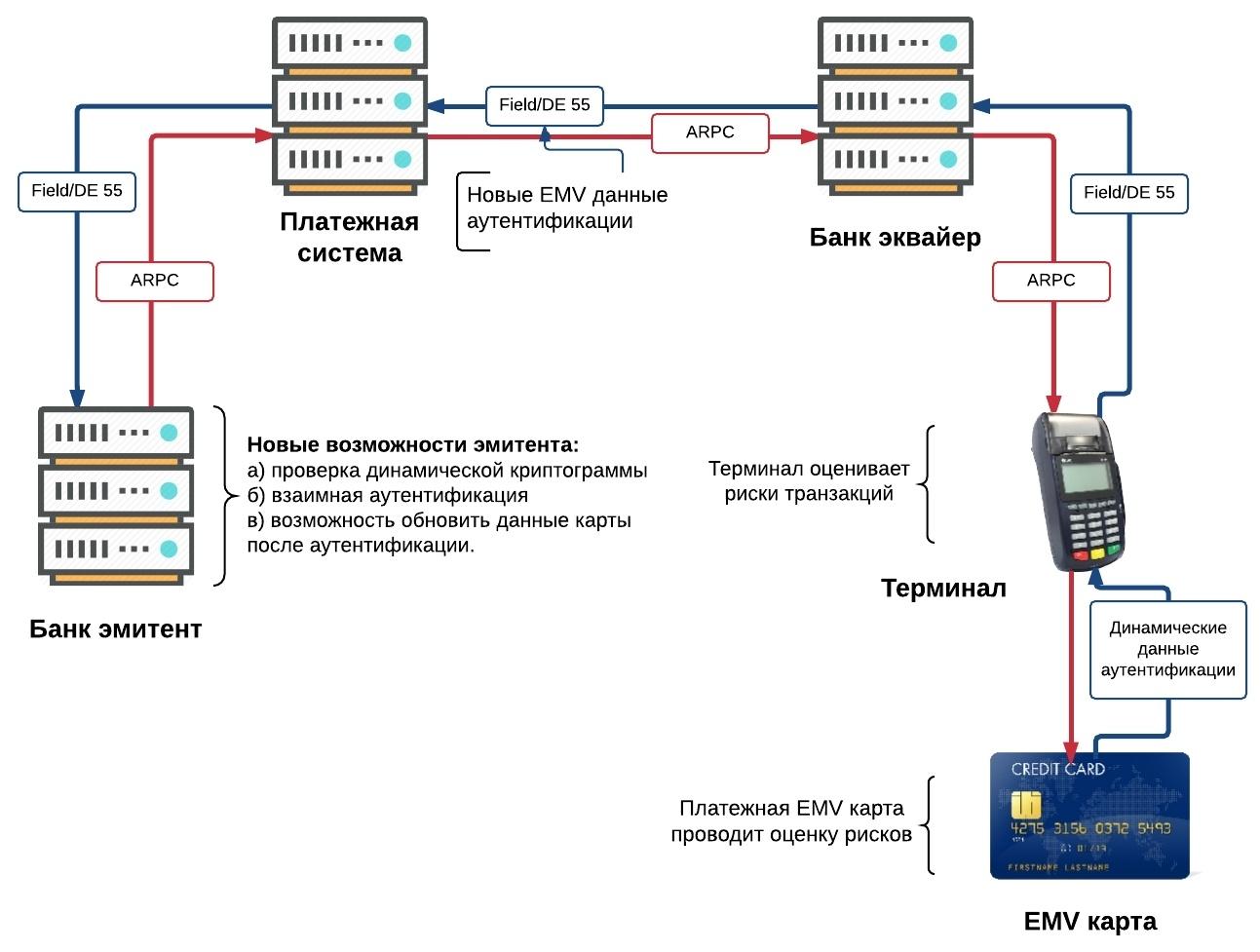 Платежная EMV-карта. Механизмы обеспечения безопасности платежа - 4