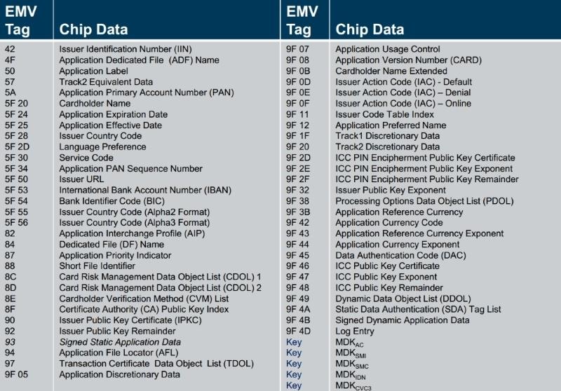 Платежная EMV-карта. Механизмы обеспечения безопасности платежа - 5