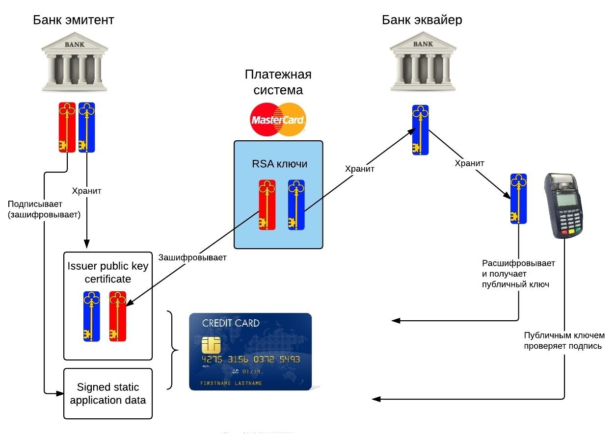 Платежная EMV-карта. Механизмы обеспечения безопасности платежа - 9