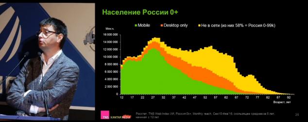 1 население россии