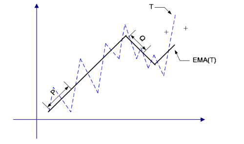 Как определить наилучшее время для сделки на фондовом рынке: Алгоритмы следования тренду - 3