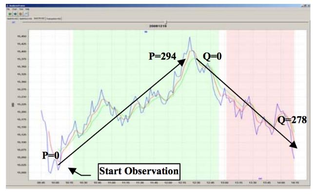 Как определить наилучшее время для сделки на фондовом рынке: Алгоритмы следования тренду - 6