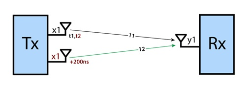 Методы оптимизации приема-передачи в сетях Wi-Fi - 5