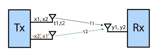 Методы оптимизации приема-передачи в сетях Wi-Fi - 6