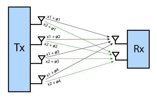 Методы оптимизации приема-передачи в сетях Wi-Fi - 9