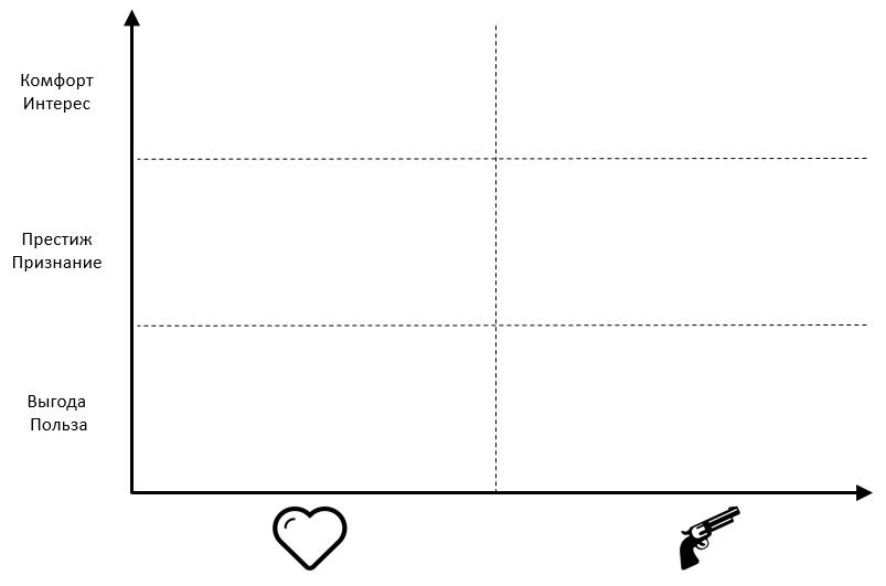 Рамка для модели мотивации