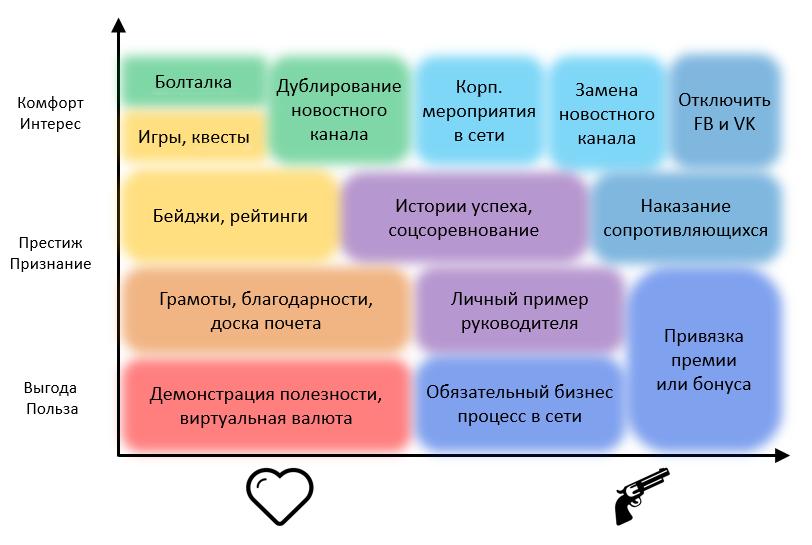 Карта мотивации сотрудников