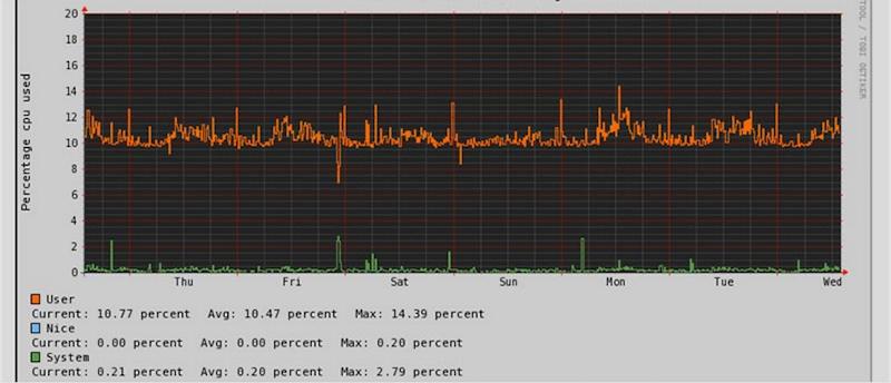 Более чем 80 средств мониторинга системы Linux - 44