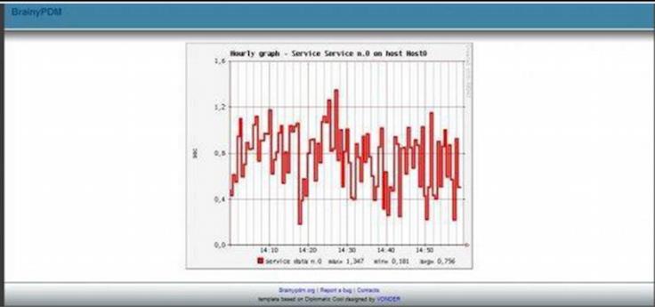 Более чем 80 средств мониторинга системы Linux - 45