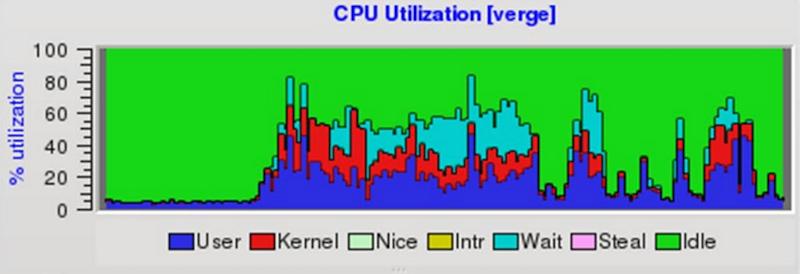 Более чем 80 средств мониторинга системы Linux - 46