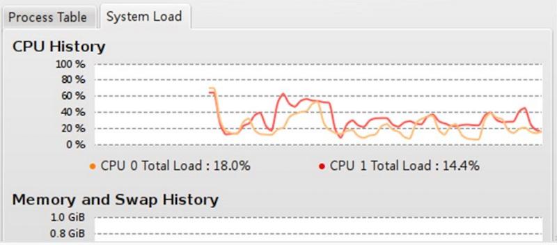 Более чем 80 средств мониторинга системы Linux - 47