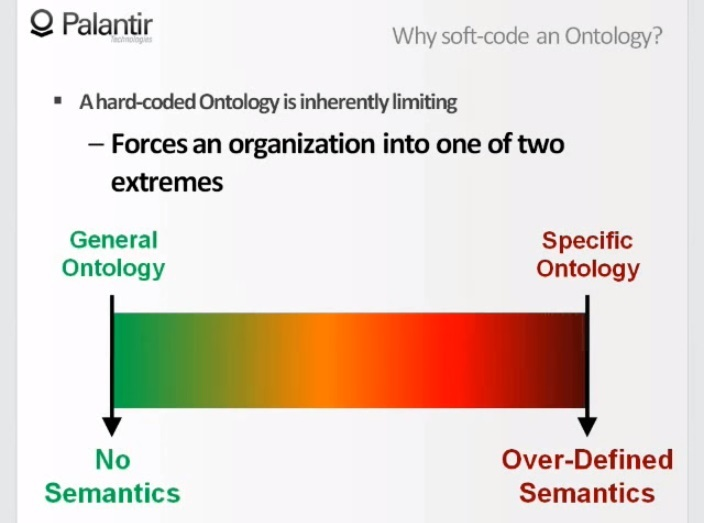 Динамическая онтология. Как инженеры Palantir объясняют это ЦРУ, АНБ и военным - 21