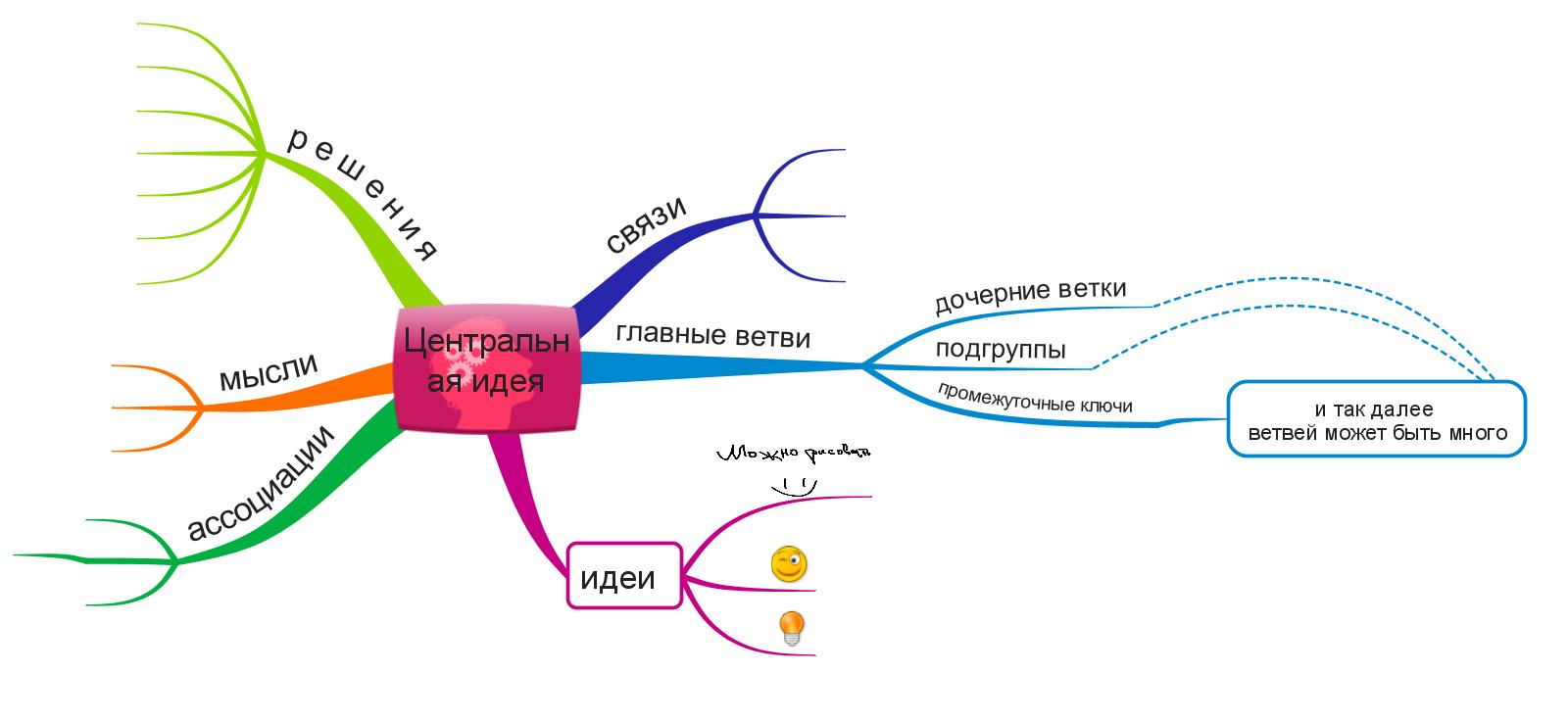 Визуализация цели: эффективный метод или самообман - 4