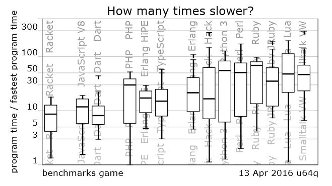 Почему JavaScript работает быстрее, чем С++? - 2