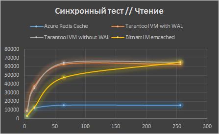 Сравнение Tarantool с конкурентами в Microsoft Azure - 11