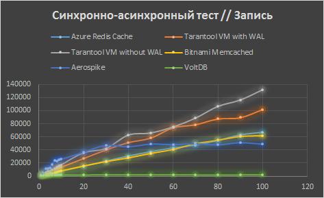 Сравнение Tarantool с конкурентами в Microsoft Azure - 4
