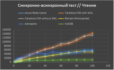Сравнение Tarantool с конкурентами в Microsoft Azure - 5