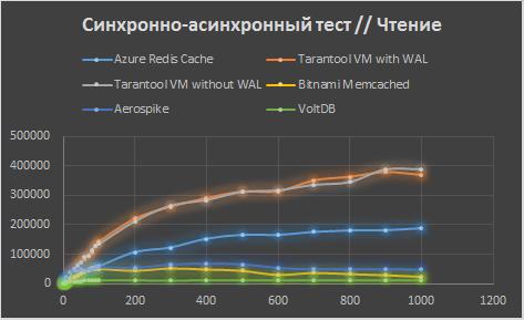 Сравнение Tarantool с конкурентами в Microsoft Azure - 7