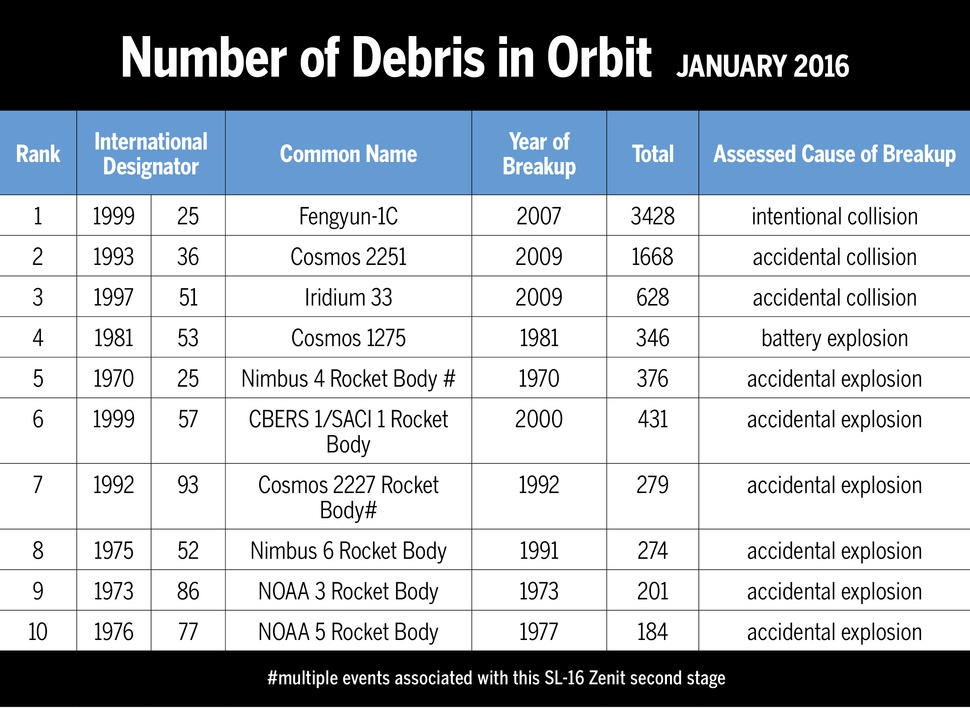 NASA: 30% космического мусора на орбите — следствие всего 10 «ДТП» - 3